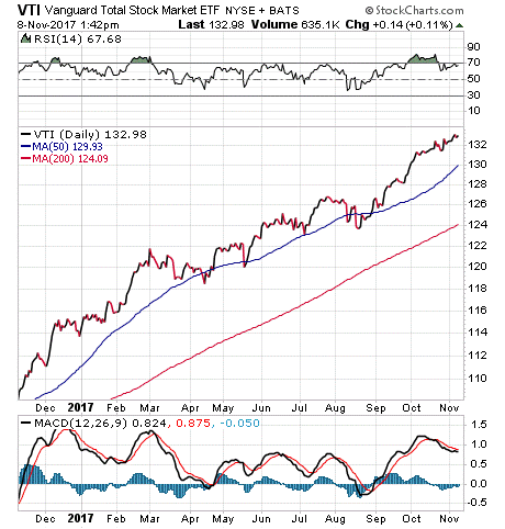 Total Stock Market ETF Vanguard (VTI): Technicals in Focus